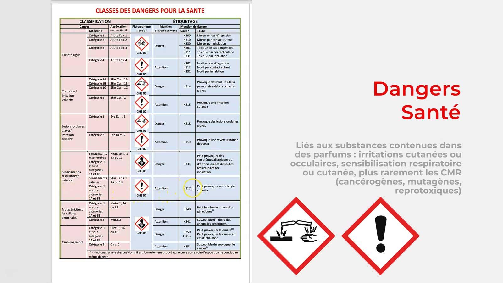 Les catégories de dangers FDS